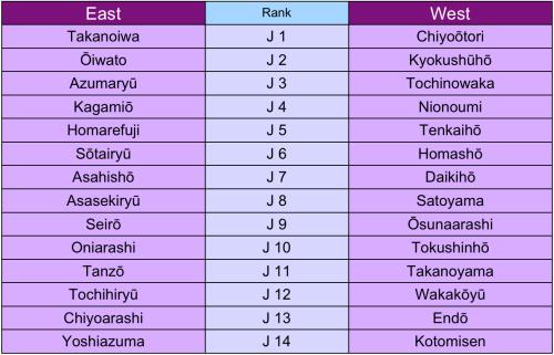 The official Juryo banzuke for the 2013 Nagoya (July) Basho