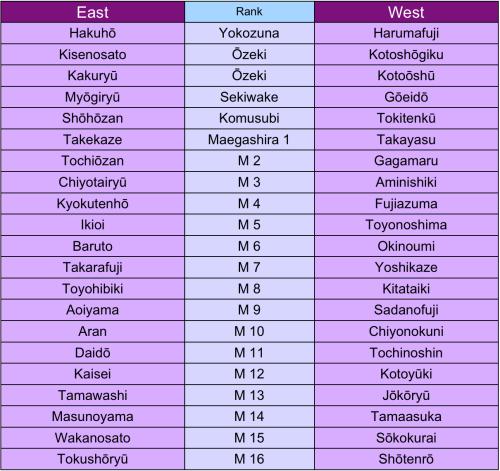 The official Makuuchi banzuke for the 2013 Nagoya (July) Basho